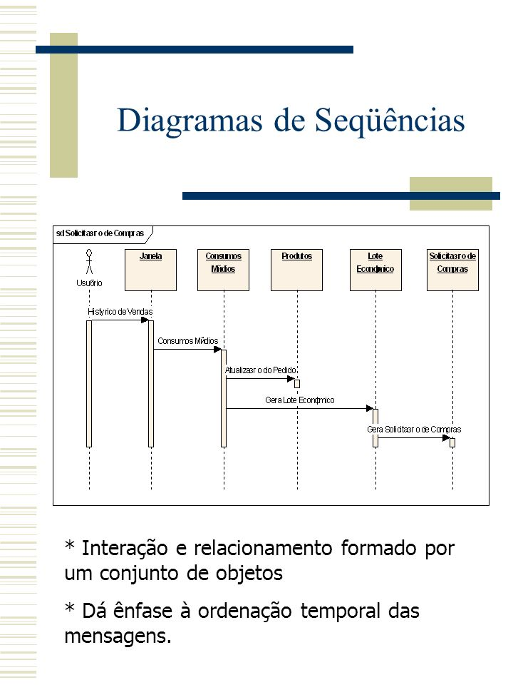 Diagrama de interação Diagrama de seqüências Diagrama de colaboração Nodos representam objetos Arcos representam as mensagens entre os objetos Rótulos