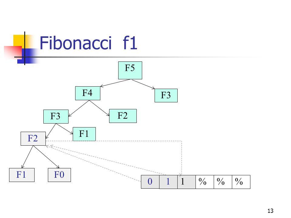 13 Fibonacci f1 F3 F4 F5 011%% F2 F3 F1 F2 F0F1