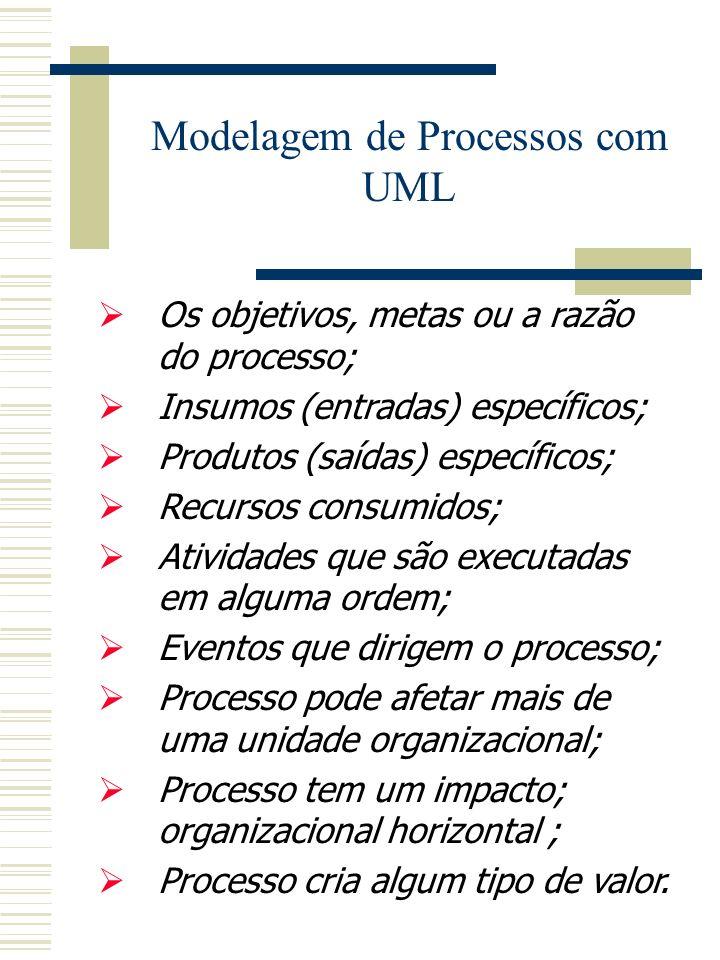 Diagrama de Processos de Negócio Diagrama de caso de uso Diagrama de seqüência Diagrama colaboração Diagrama de estados Diagrama de atividades Diagram