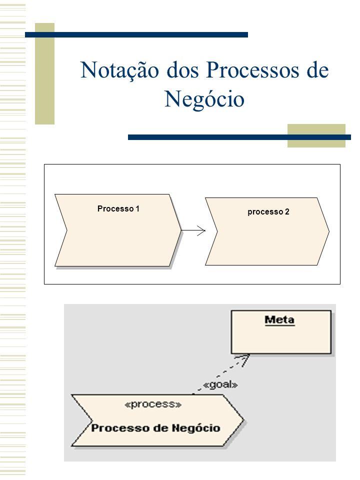 Modelagem de Processos com UML Os objetivos, metas ou a razão do processo; Insumos (entradas) específicos; Produtos (saídas) específicos; Recursos con