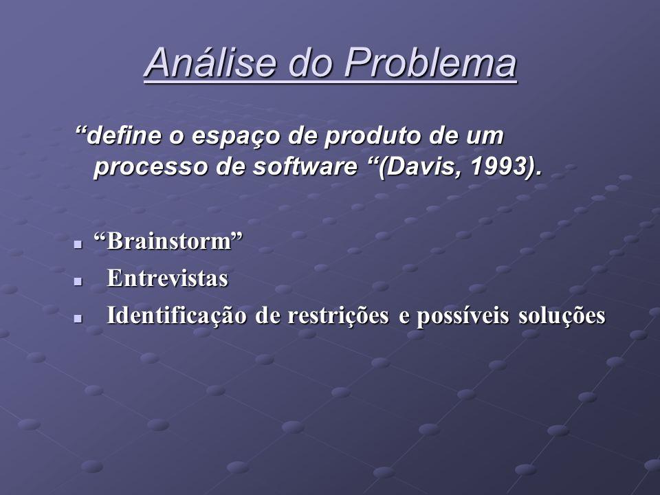 Análise do Problema define o espaço de produto de um processo de software (Davis, 1993). Brainstorm Brainstorm Entrevistas Entrevistas Identificação d