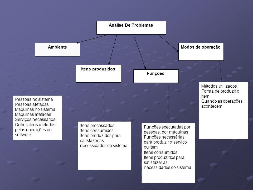 Análise De Problemas Ambiente Itens produzidos Funções Modos de operação Itens processados Itens consumidos Itens produzidos para satisfazer as necess