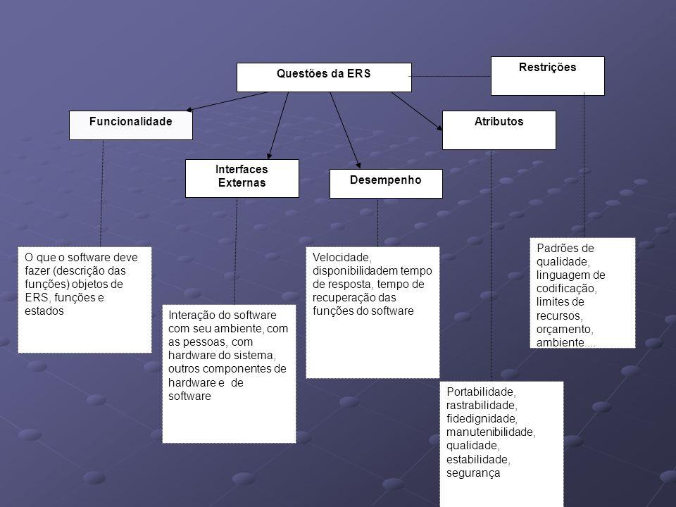 Questões da ERS Funcionalidade Interfaces Externas Desempenho Atributos Restrições Velocidade, disponibilidadem tempo de resposta, tempo de recuperaçã
