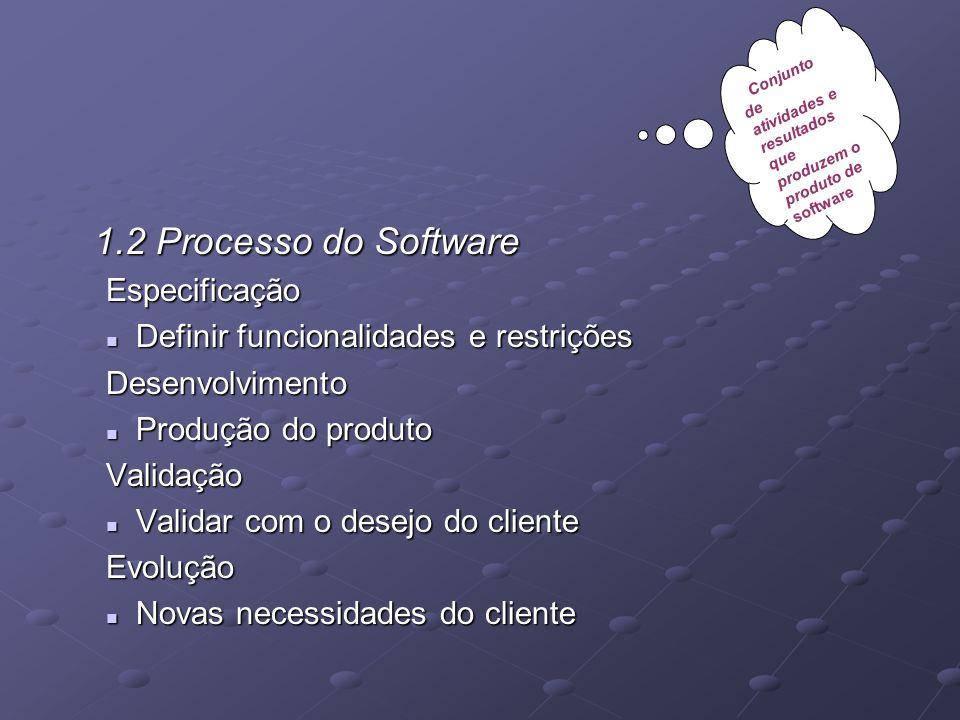 1.2 Processo do Software Especificação Definir funcionalidades e restrições Definir funcionalidades e restriçõesDesenvolvimento Produção do produto Pr