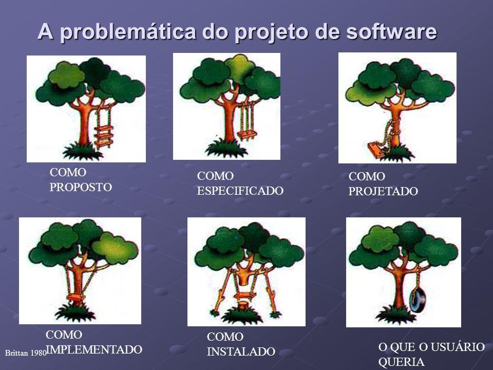 A problemática do projeto de software Brittan 1980 COMO PROPOSTO COMO ESPECIFICADO COMO PROJETADO COMO IMPLEMENTADO COMO INSTALADO O QUE O USUÁRIO QUE