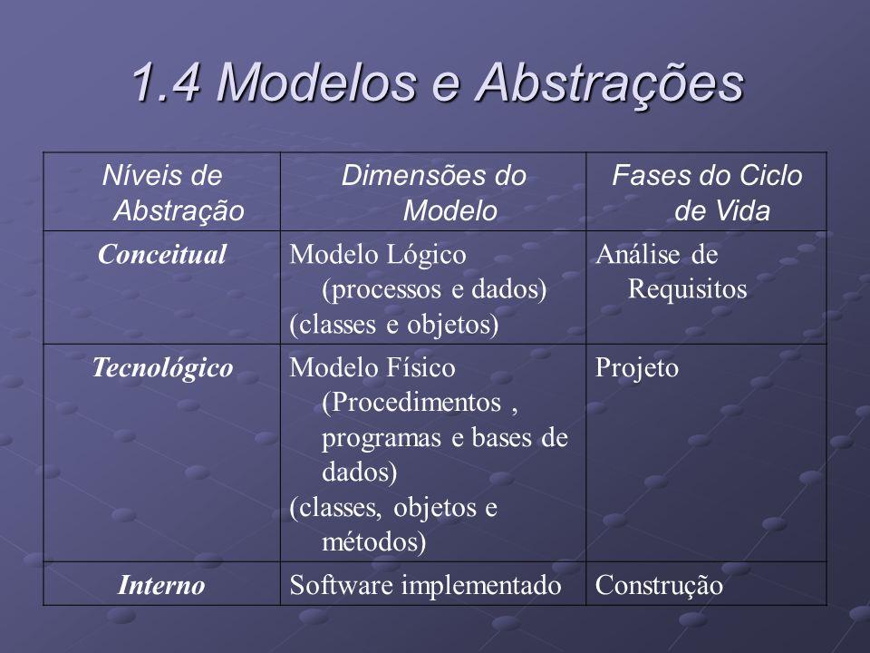 1.4 Modelos e Abstrações Níveis de Abstração Dimensões do Modelo Fases do Ciclo de Vida ConceitualModelo Lógico (processos e dados) (classes e objetos