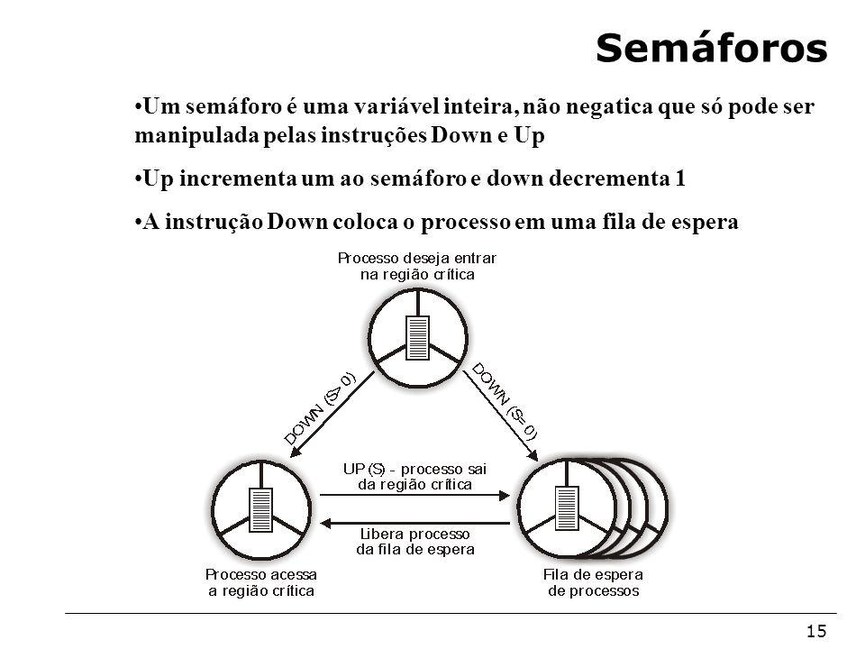 Arquitetura de Sistemas Operacionais – Machado/Maia 15 Semáforos Um semáforo é uma variável inteira, não negatica que só pode ser manipulada pelas ins