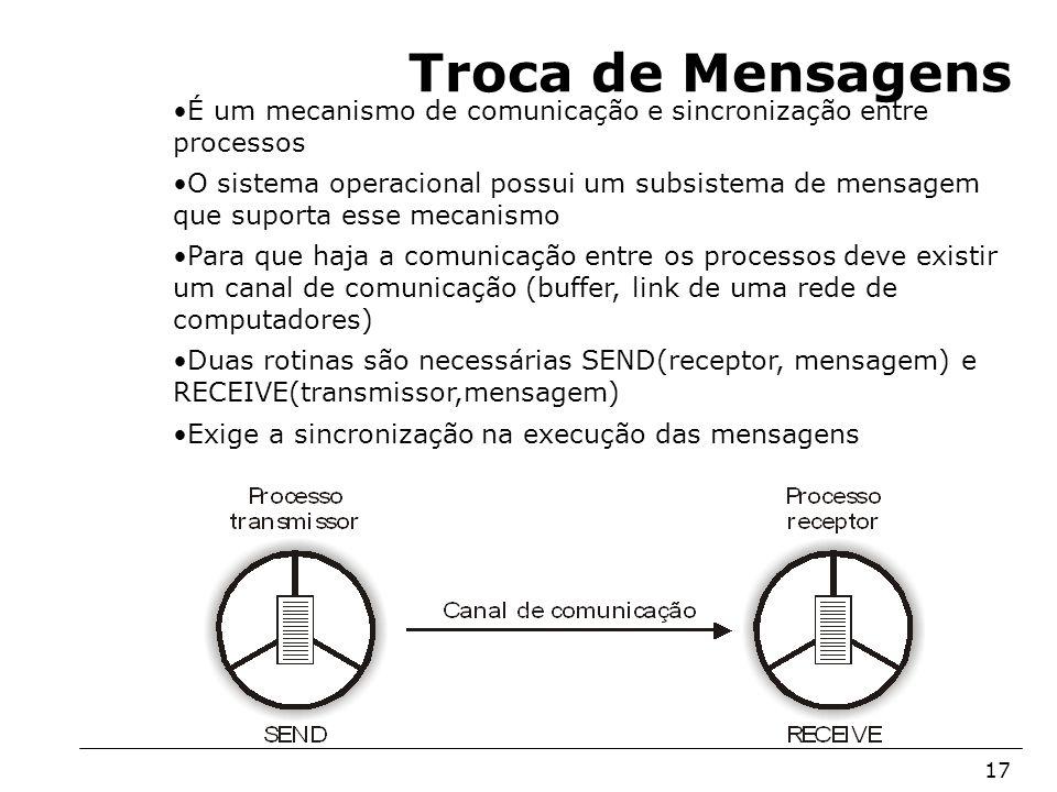 Arquitetura de Sistemas Operacionais – Machado/Maia 17 Troca de Mensagens É um mecanismo de comunicação e sincronização entre processos O sistema oper