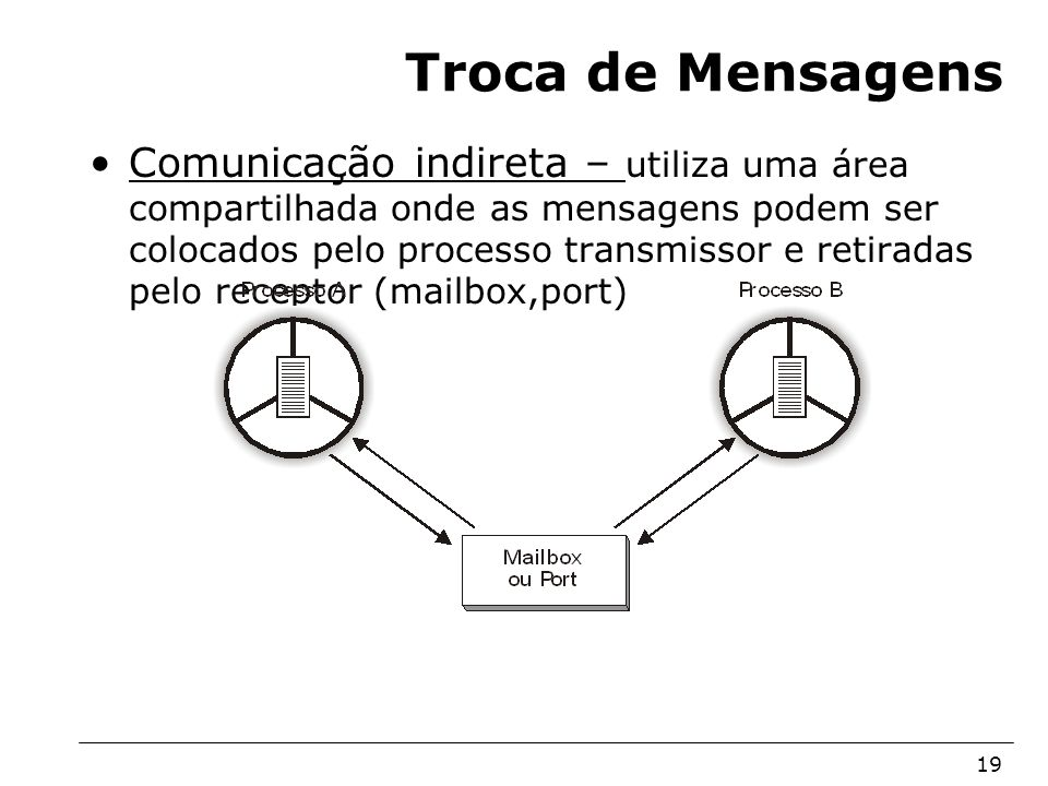 Arquitetura de Sistemas Operacionais – Machado/Maia 19 Troca de Mensagens Comunicação indireta – utiliza uma área compartilhada onde as mensagens pode