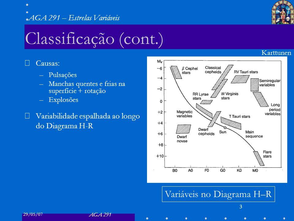 29/05/07 AGA 291 AGA 291 – Estrelas Variáveis 3 Classificação (cont.) Causas: –Pulsações –Manchas quentes e frias na superfície + rotação –Explosões Variabilidade espalhada ao longo do Diagrama H-R Variáveis no Diagrama H–R Karttunen