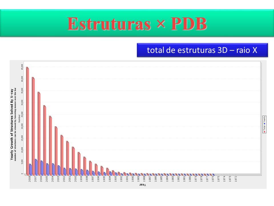 Estruturas × PDB total de estruturas 3D – raio X