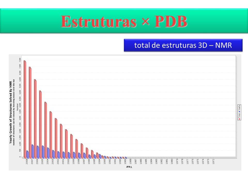 Estruturas × PDB total de estruturas 3D – NMR