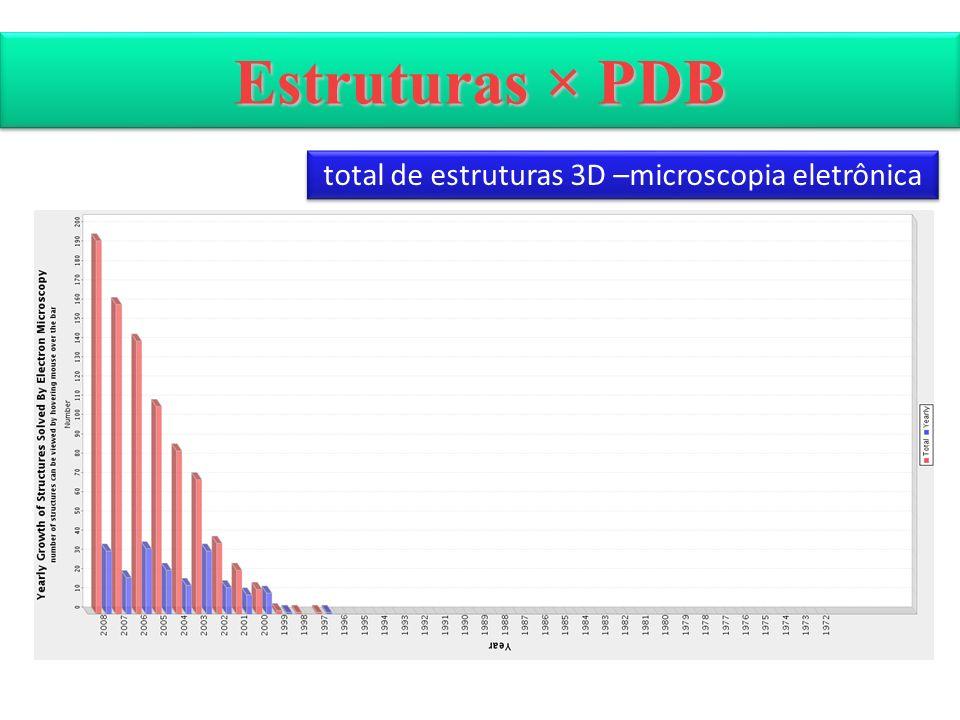 Estruturas × PDB total de estruturas 3D –microscopia eletrônica