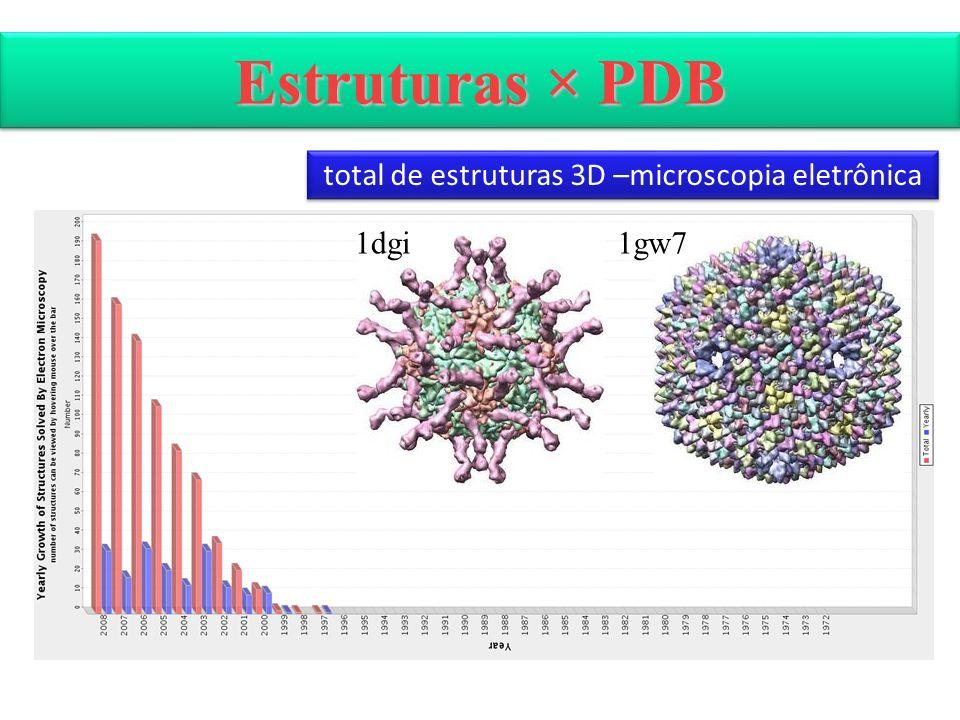 Estruturas × PDB total de estruturas 3D –microscopia eletrônica 1dgi1gw7