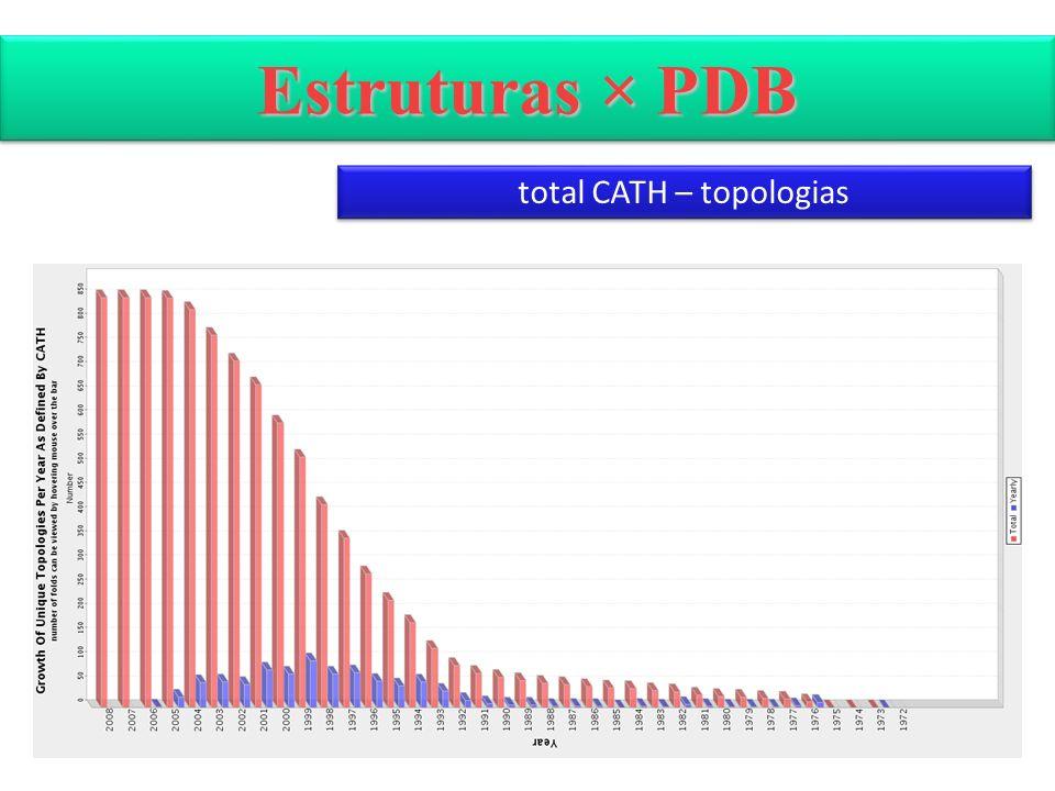 Estruturas × PDB total CATH – topologias