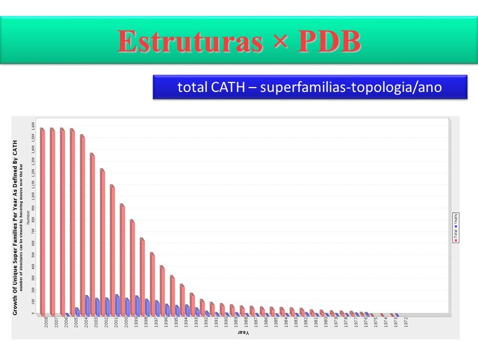 Estruturas × PDB total CATH – superfamilias-topologia/ano