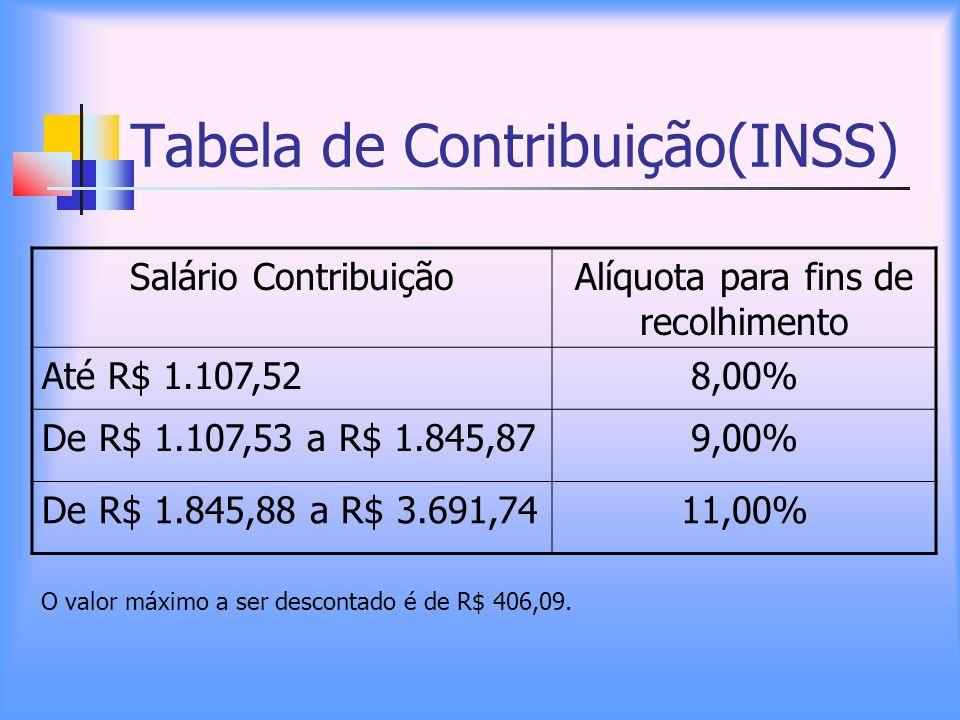 Tabela de Contribuição(INSS) O valor máximo a ser descontado é de R$ 406,09. Salário ContribuiçãoAlíquota para fins de recolhimento Até R$ 1.107,528,0