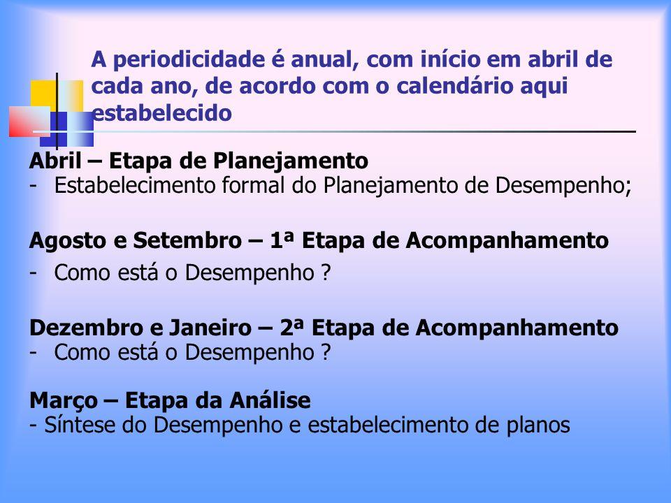 A periodicidade é anual, com início em abril de cada ano, de acordo com o calendário aqui estabelecido Abril – Etapa de Planejamento -Estabelecimento