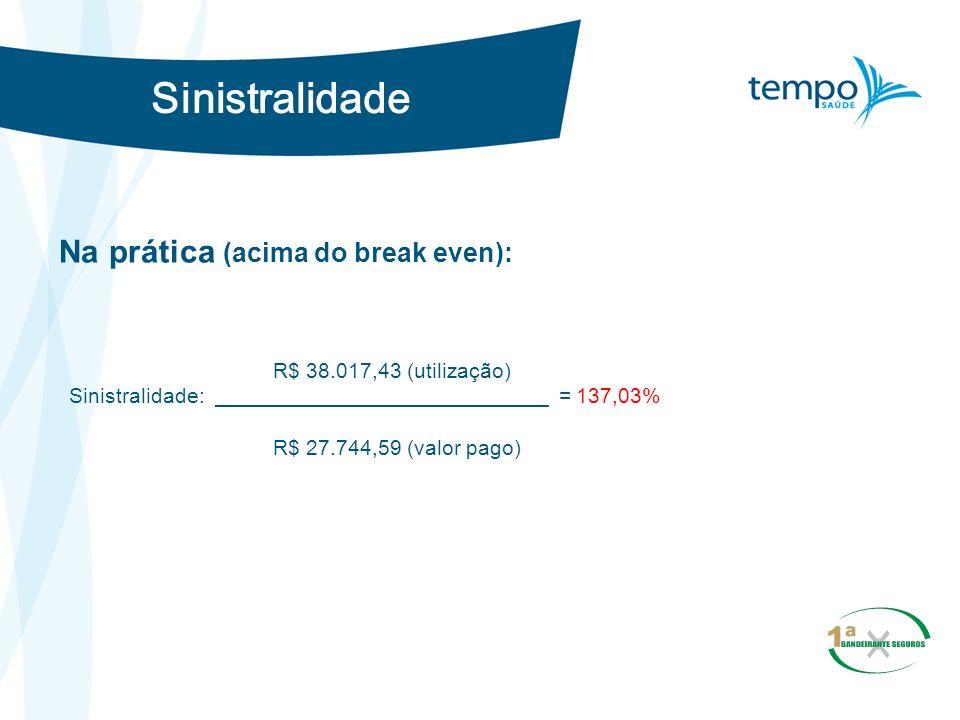Sinistralidade Na prática (acima do break even): R$ 38.017,43 (utilização) Sinistralidade: ____________________________ = 137,03% R$ 27.744,59 (valor
