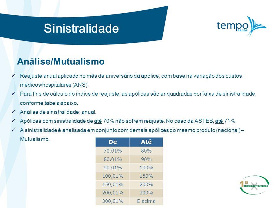 Sinistralidade Análise/Mutualismo Reajuste anual aplicado no mês de aniversário da apólice, com base na variação dos custos médicos/hospitalares (ANS)