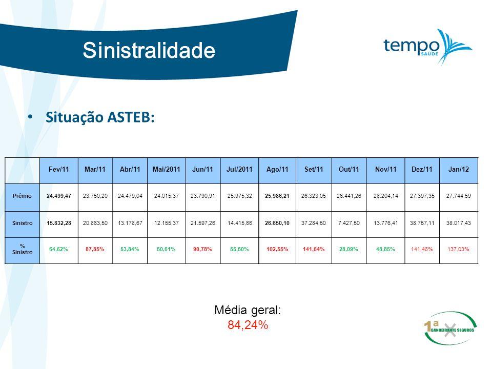 Sinistralidade Situação ASTEB: Fev/11Mar/11Abr/11Mai/2011Jun/11Jul/2011 Prêmio24.499,4723.750,2024.479,0424.015,3723.790,9125.975,32 Sinistro15.832,28