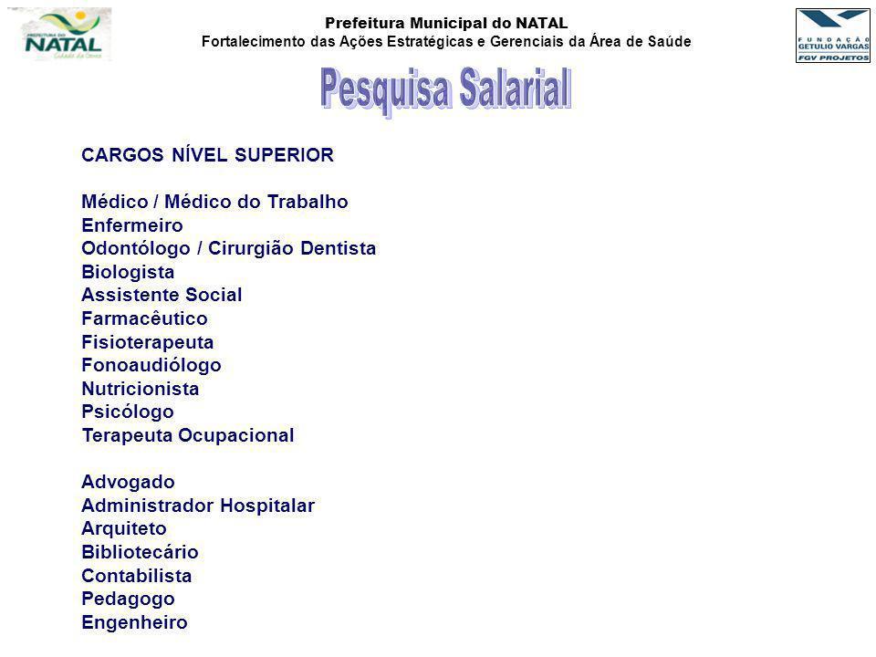 Prefeitura Municipal do NATAL Fortalecimento das Ações Estratégicas e Gerenciais da Área de Saúde CARGOS NÍVEL SUPERIOR Médico / Médico do Trabalho En