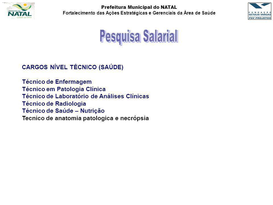 Prefeitura Municipal do NATAL Fortalecimento das Ações Estratégicas e Gerenciais da Área de Saúde CARGOS NÍVEL TÉCNICO (SAÚDE) Técnico de Enfermagem T