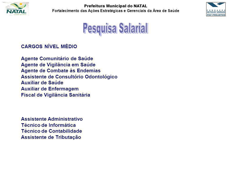 Prefeitura Municipal do NATAL Fortalecimento das Ações Estratégicas e Gerenciais da Área de Saúde CARGOS NÍVEL MÉDIO Agente Comunitário de Saúde Agent