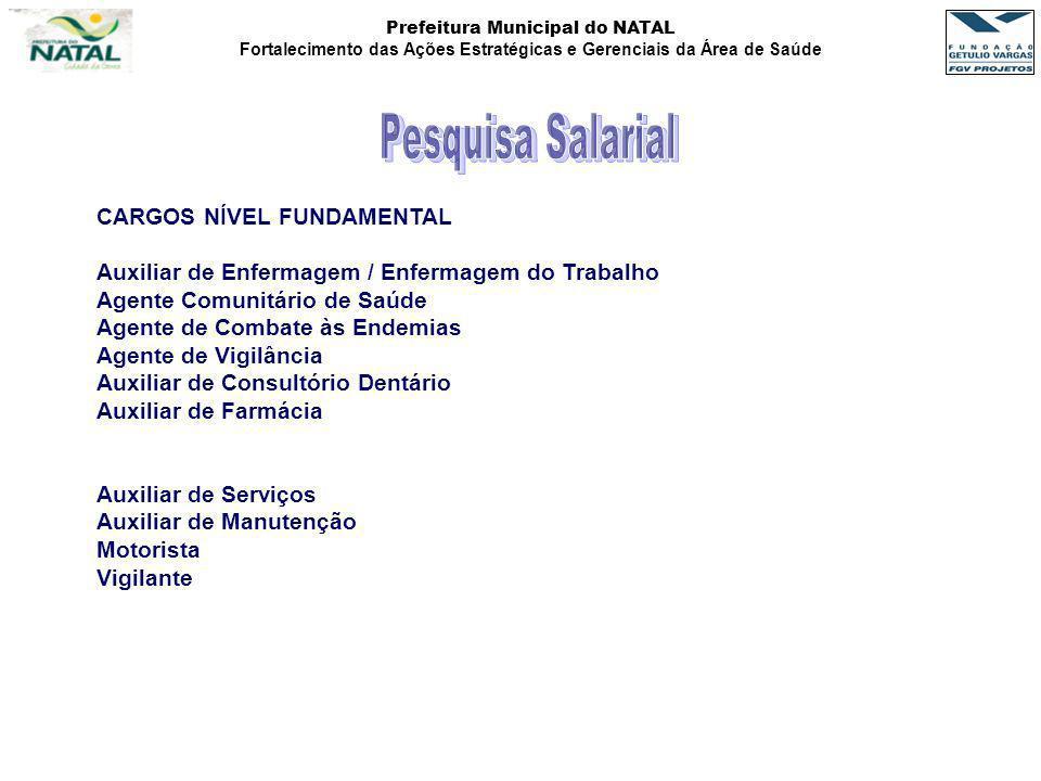 Prefeitura Municipal do NATAL Fortalecimento das Ações Estratégicas e Gerenciais da Área de Saúde CARGOS NÍVEL FUNDAMENTAL Auxiliar de Enfermagem / En