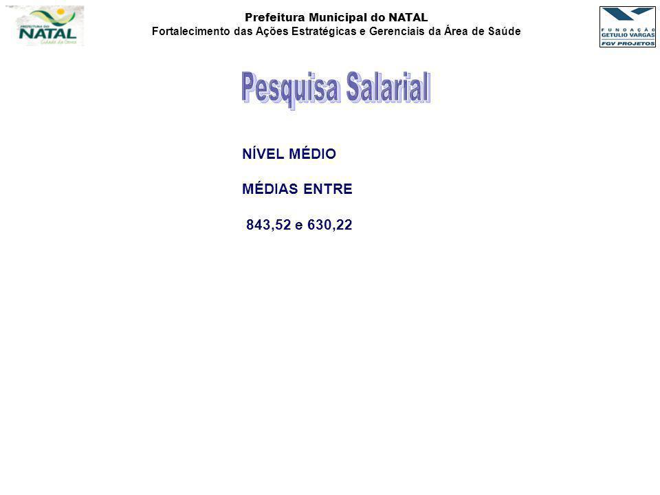 Prefeitura Municipal do NATAL Fortalecimento das Ações Estratégicas e Gerenciais da Área de Saúde NÍVEL MÉDIO MÉDIAS ENTRE 843,52 e 630,22