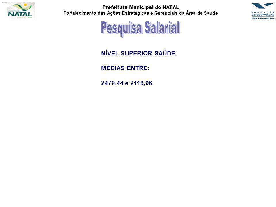 Prefeitura Municipal do NATAL Fortalecimento das Ações Estratégicas e Gerenciais da Área de Saúde NÍVEL SUPERIOR SAÚDE MÉDIAS ENTRE: 2479,44 e 2118,96