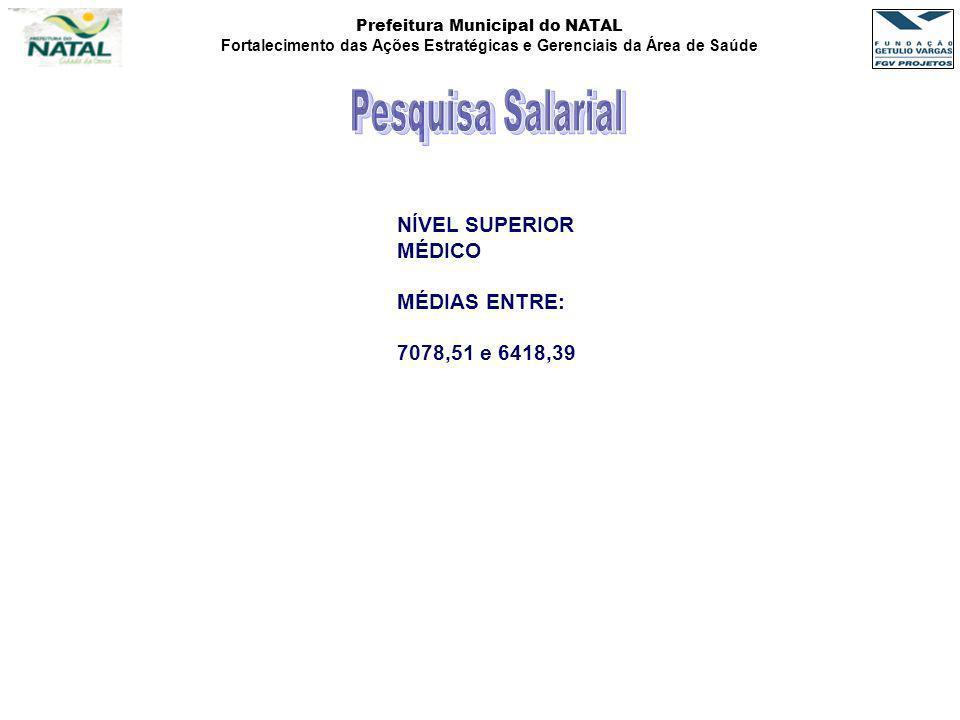 Prefeitura Municipal do NATAL Fortalecimento das Ações Estratégicas e Gerenciais da Área de Saúde NÍVEL SUPERIOR MÉDICO MÉDIAS ENTRE: 7078,51 e 6418,3