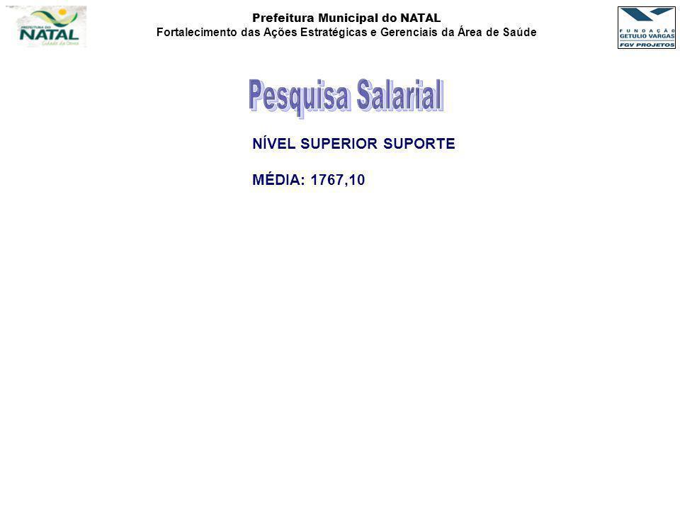 Prefeitura Municipal do NATAL Fortalecimento das Ações Estratégicas e Gerenciais da Área de Saúde NÍVEL SUPERIOR SUPORTE MÉDIA: 1767,10