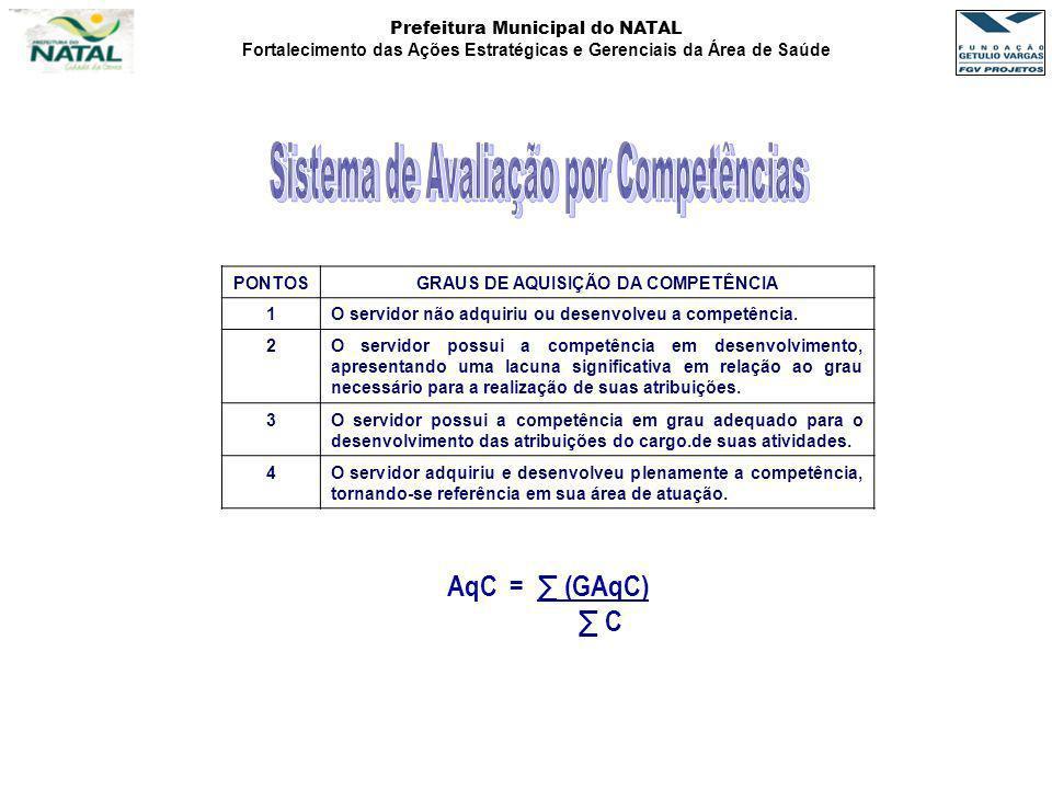 Prefeitura Municipal do NATAL Fortalecimento das Ações Estratégicas e Gerenciais da Área de Saúde PONTOSGRAUS DE AQUISIÇÃO DA COMPETÊNCIA 1O servidor