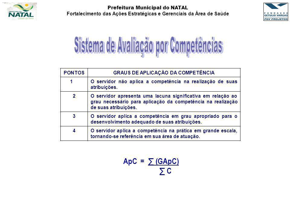 Prefeitura Municipal do NATAL Fortalecimento das Ações Estratégicas e Gerenciais da Área de Saúde PONTOSGRAUS DE APLICAÇÃO DA COMPETÊNCIA 1O servidor