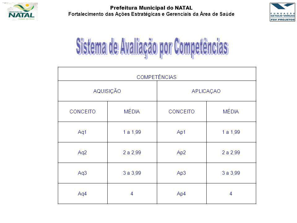 Prefeitura Municipal do NATAL Fortalecimento das Ações Estratégicas e Gerenciais da Área de Saúde COMPETÊNCIAS AQUISIÇÃO APLICAÇAO CONCEITOMÉDIA CONCE