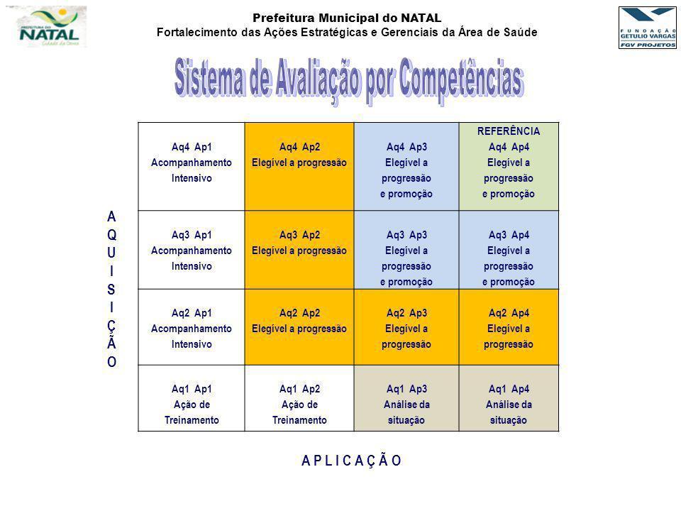 Prefeitura Municipal do NATAL Fortalecimento das Ações Estratégicas e Gerenciais da Área de Saúde Aq4 Ap1 Acompanhamento Intensivo Aq4 Ap2 Elegível a