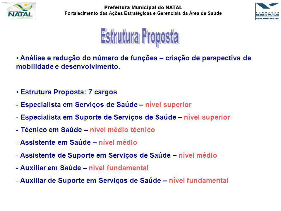 Prefeitura Municipal do NATAL Fortalecimento das Ações Estratégicas e Gerenciais da Área de Saúde Análise e redução do número de funções – criação de