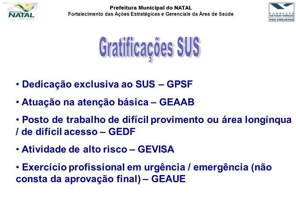 Prefeitura Municipal do NATAL Fortalecimento das Ações Estratégicas e Gerenciais da Área de Saúde Dedicação exclusiva ao SUS – GPSF Atuação na atenção
