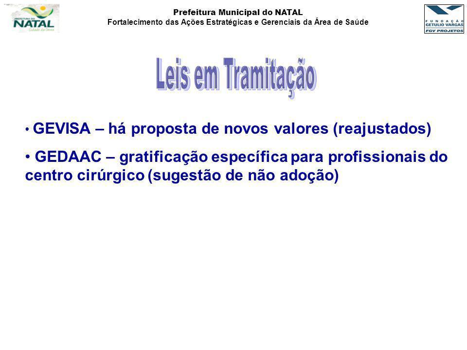 Prefeitura Municipal do NATAL Fortalecimento das Ações Estratégicas e Gerenciais da Área de Saúde GEVISA – há proposta de novos valores (reajustados)
