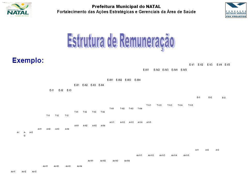 Prefeitura Municipal do NATAL Fortalecimento das Ações Estratégicas e Gerenciais da Área de Saúde Exemplo: E-V1E-V2E-V3E-V4E-V5 E-IV1E-IV2E-IV3E-IV4E-