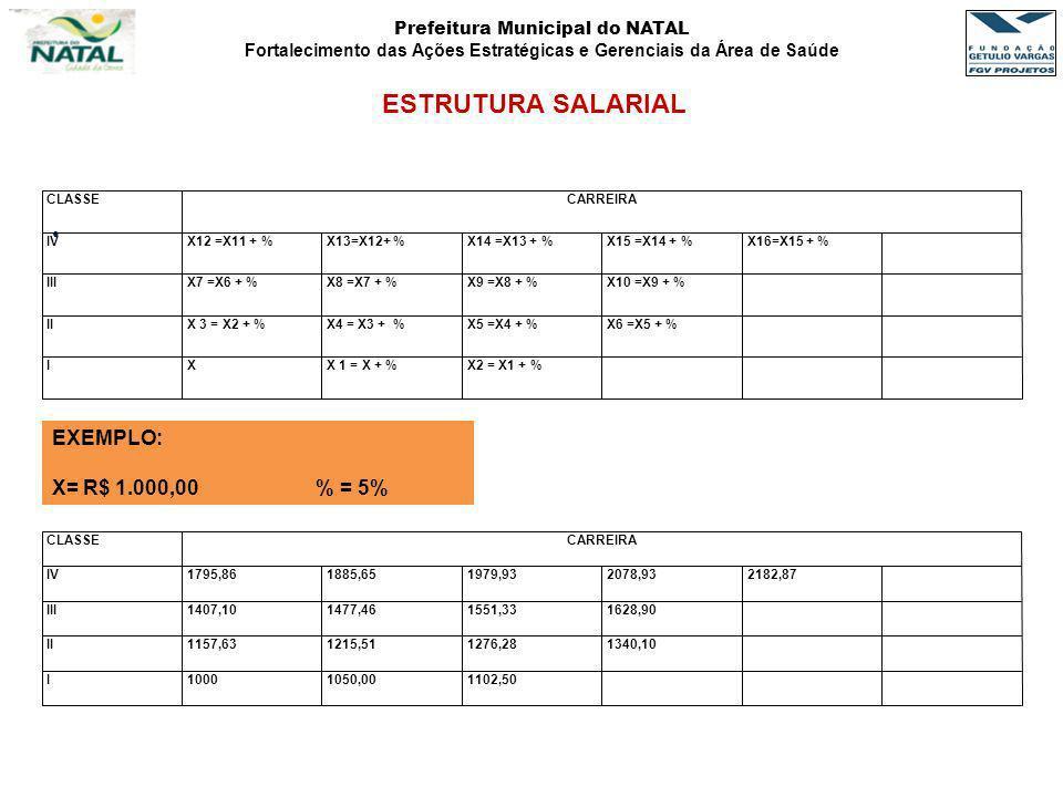 Prefeitura Municipal do NATAL Fortalecimento das Ações Estratégicas e Gerenciais da Área de Saúde ESTRUTURA SALARIAL CLASSECARREIRA IVX12 =X11 + %X13=