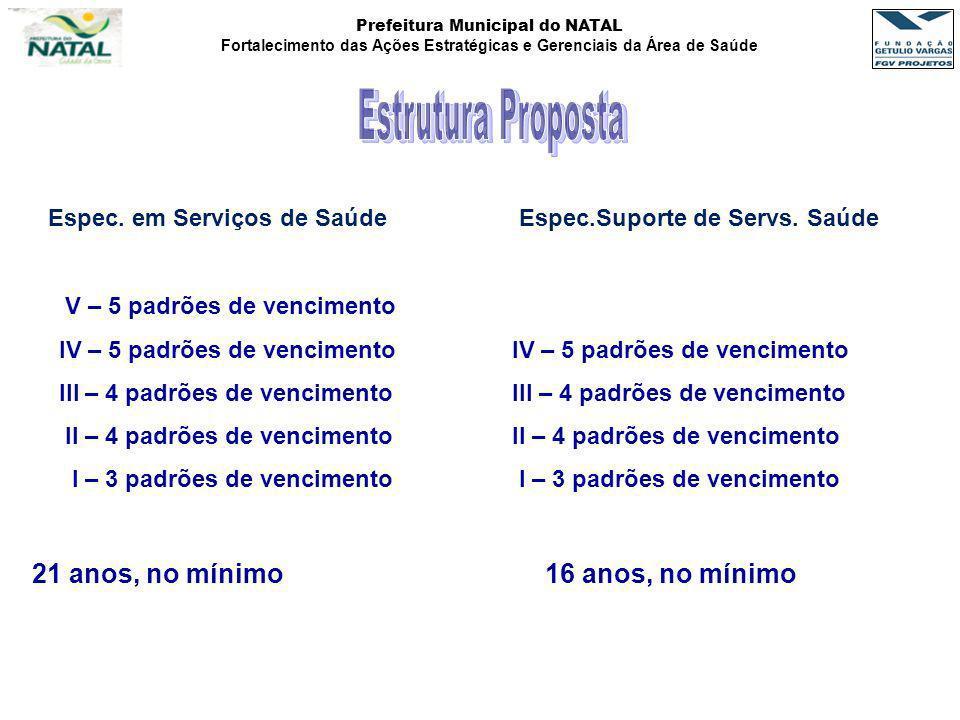 Prefeitura Municipal do NATAL Fortalecimento das Ações Estratégicas e Gerenciais da Área de Saúde Espec. em Serviços de Saúde Espec.Suporte de Servs.