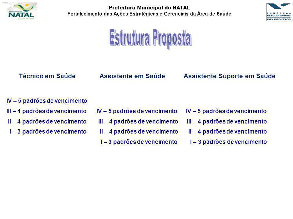 Prefeitura Municipal do NATAL Fortalecimento das Ações Estratégicas e Gerenciais da Área de Saúde Técnico em Saúde Assistente em Saúde Assistente Supo