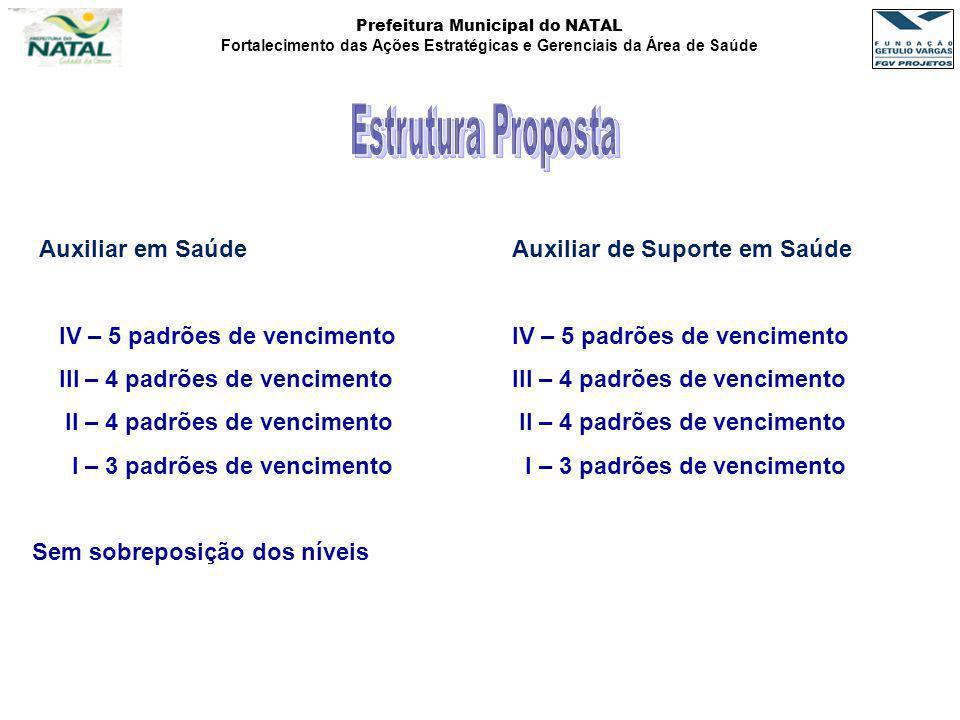 Prefeitura Municipal do NATAL Fortalecimento das Ações Estratégicas e Gerenciais da Área de Saúde ESTRUTURA SALARIAL CLASSECARREIRA IVX12 =X11 + %X13=X12+ %X14 =X13 + %X15 =X14 + %X16=X15 + % IIIX7 =X6 + %X8 =X7 + %X9 =X8 + %X10 =X9 + % IIX 3 = X2 + %X4 = X3 + %X5 =X4 + %X6 =X5 + % IXX 1 = X + %X2 = X1 + % CLASSECARREIRA IV1795,861885,651979,932078,932182,87 III1407,101477,461551,331628,90 II1157,631215,511276,281340,10 I10001050,001102,50 EXEMPLO: X= R$ 1.000,00 % = 5%
