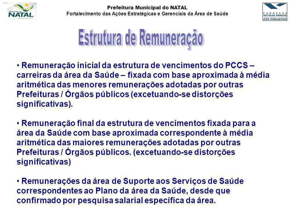 Prefeitura Municipal do NATAL Fortalecimento das Ações Estratégicas e Gerenciais da Área de Saúde Remuneração inicial da estrutura de vencimentos do P