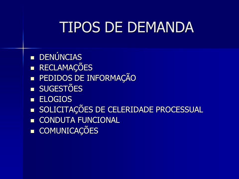 TIPOS DE DEMANDA DENÚNCIAS DENÚNCIAS RECLAMAÇÕES RECLAMAÇÕES PEDIDOS DE INFORMAÇÃO PEDIDOS DE INFORMAÇÃO SUGESTÕES SUGESTÕES ELOGIOS ELOGIOS SOLICITAÇÕES DE CELERIDADE PROCESSUAL SOLICITAÇÕES DE CELERIDADE PROCESSUAL CONDUTA FUNCIONAL CONDUTA FUNCIONAL COMUNICAÇÕES COMUNICAÇÕES