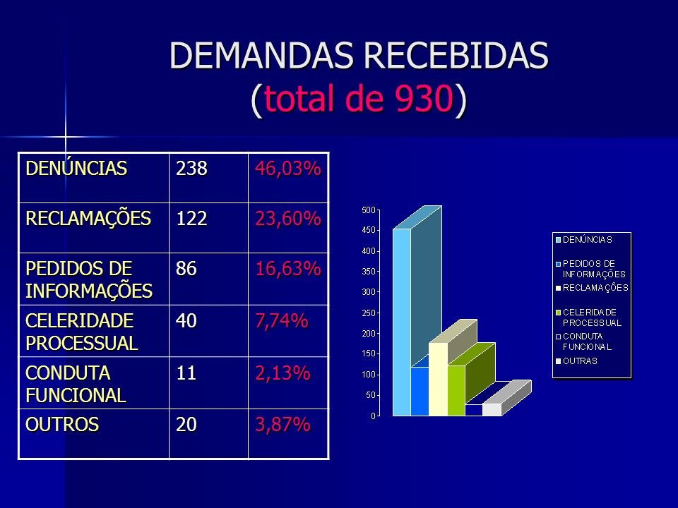 DEMANDAS RECEBIDAS (total de 930) DENÚNCIAS23846,03%RECLAMAÇÕES12223,60% PEDIDOS DE INFORMAÇÕES 8616,63% CELERIDADE PROCESSUAL 407,74% CONDUTA FUNCION