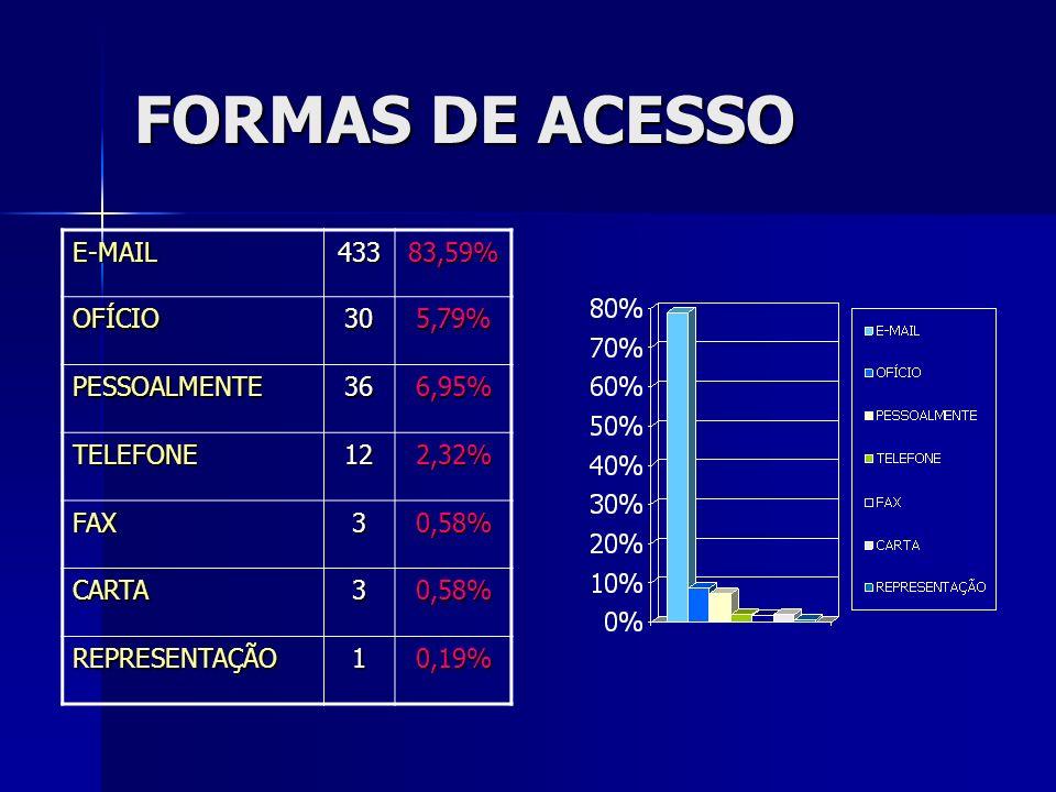 FORMAS DE ACESSO E-MAIL43383,59%OFÍCIO305,79% PESSOALMENTE366,95% TELEFONE122,32% FAX30,58% CARTA30,58% REPRESENTAÇÃO10,19%