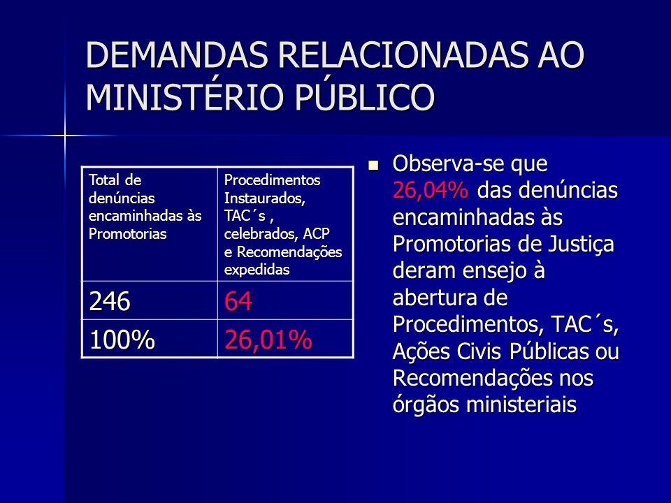 DEMANDAS RELACIONADAS AO MINISTÉRIO PÚBLICO Observa-se que 26,04% das denúncias encaminhadas às Promotorias de Justiça deram ensejo à abertura de Proc